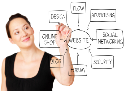 Small Business Website Development | Web Site Development | SpiderWeave.com, East Stroudsburg